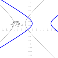 Hyperbola Equations