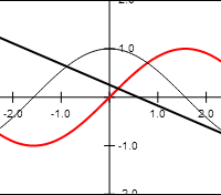 Relation of tangent slope to derivative