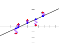 Least Square Linear Regression